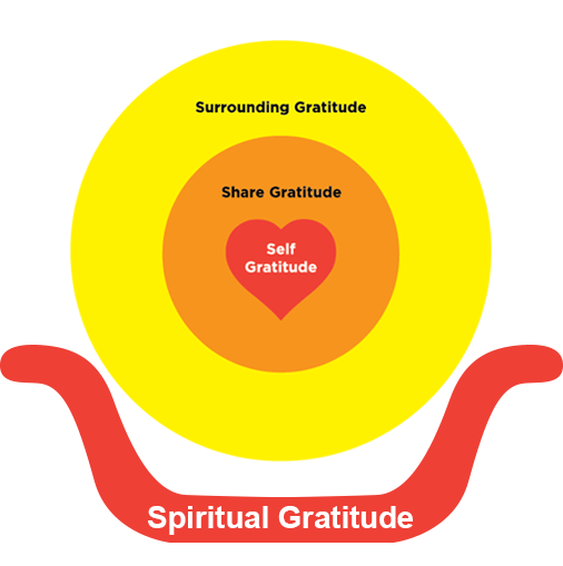 Four Levels of Gratitude